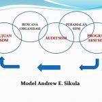 Model Perencanaan SDM menurut Andrew Sikula