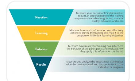 Cara Melakukan Evaluasi Pelatihan: 4 Level Evaluasi Pelatihan Model Kirkpatrick