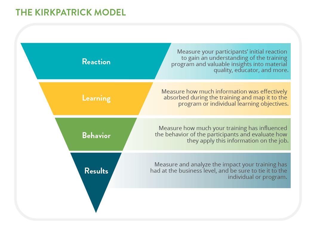 Cara Melakukan Evaluasi Pelatihan 4 Level Evaluasi Pelatihan Model